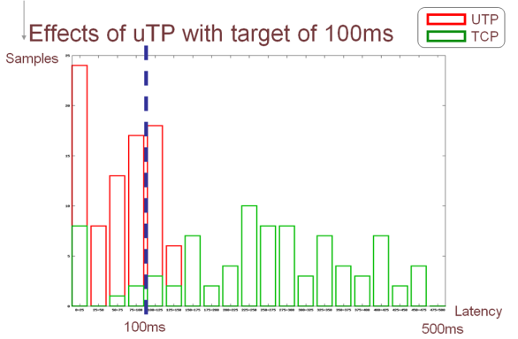 Visualizing uTP 1